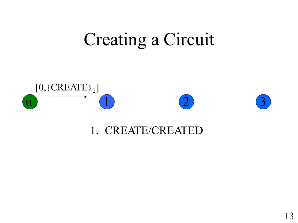 Creating a Circuit [0,{CREATE}1] u 1 2 3 CREATE/CREATED 13